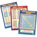 Multiplication Posters – Set of 3