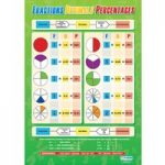 Maths Poster Fractions / Decimals / Percentages Wall Chart